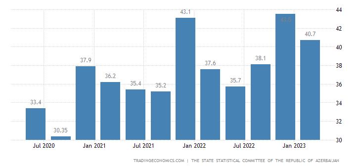 Azerbaijan GDP From Utilities