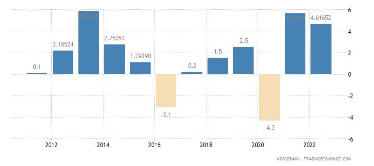 azerbaijan gdp growth annual percent wb data
