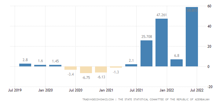 Azerbaijan GDP Annual Growth Rate
