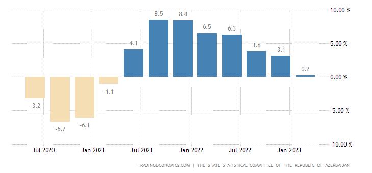 Azerbaijan Gdp Annual Growth Rate 2001 2018 Data Chart Calendar