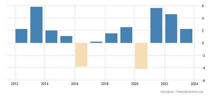 azerbaijan gdp growth constant 2010 usd wb data