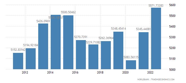 azerbaijan gdp per capita constant 2000 us dollar wb data