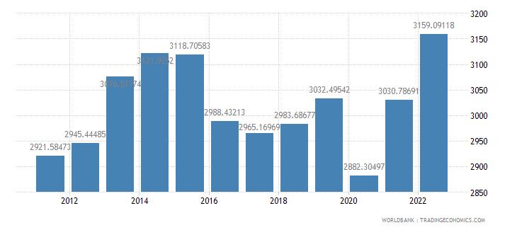 azerbaijan gdp per capita constant lcu wb data