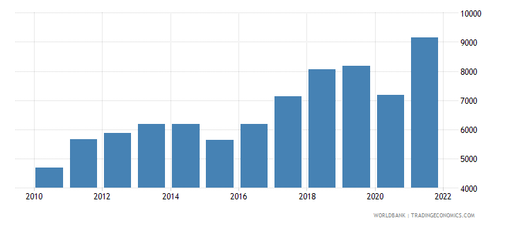azerbaijan gdp per capita current lcu wb data