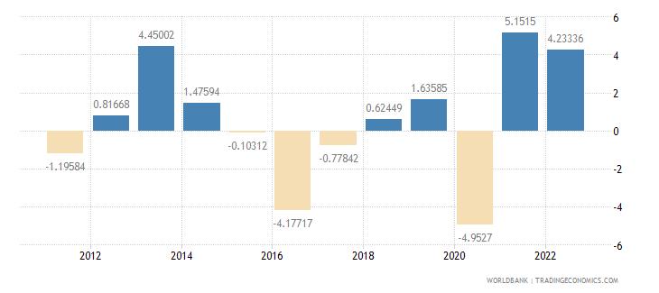 azerbaijan gdp per capita growth annual percent wb data