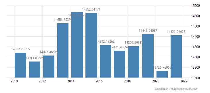 azerbaijan gdp per capita ppp constant 2005 international dollar wb data