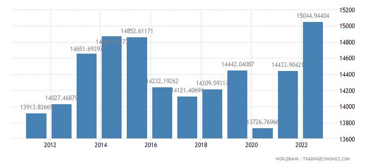 azerbaijan gdp per capita ppp constant 2005 international dollar wb data