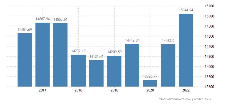 Azerbaijan GDP per capita PPP
