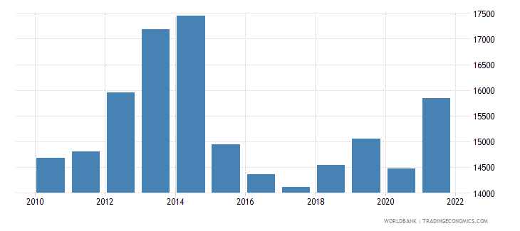 azerbaijan gdp per capita ppp us dollar wb data