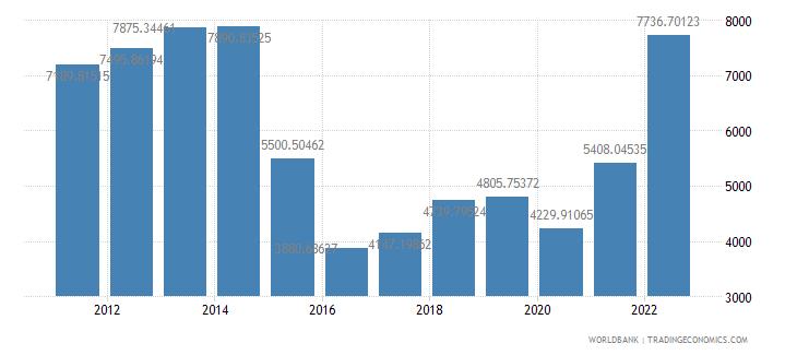 azerbaijan gdp per capita us dollar wb data