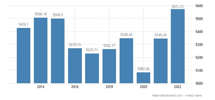 Azerbaijan GDP per capita
