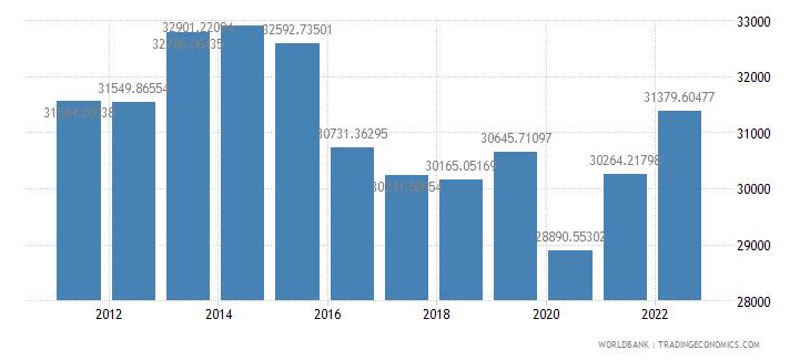 azerbaijan gdp per person employed constant 1990 ppp dollar wb data