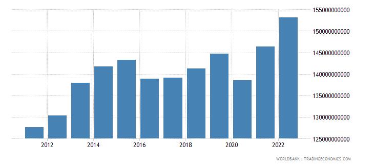 azerbaijan gdp ppp constant 2005 international dollar wb data
