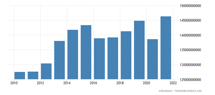 azerbaijan gdp ppp constant 2005 international dollar wb data