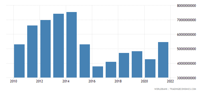 azerbaijan gdp us dollar wb data