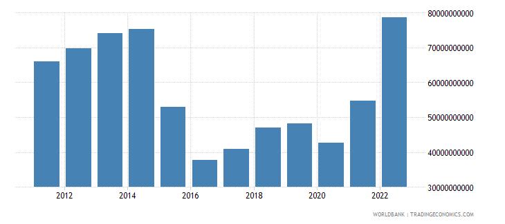 azerbaijan gdp us dollar wb data