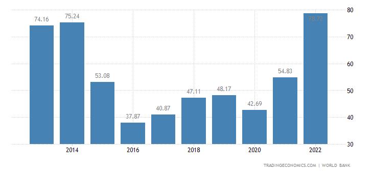 Azerbaijan GDP