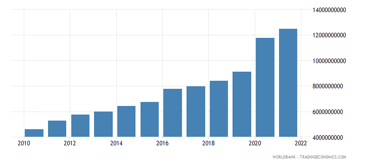 azerbaijan general government final consumption expenditure current lcu wb data