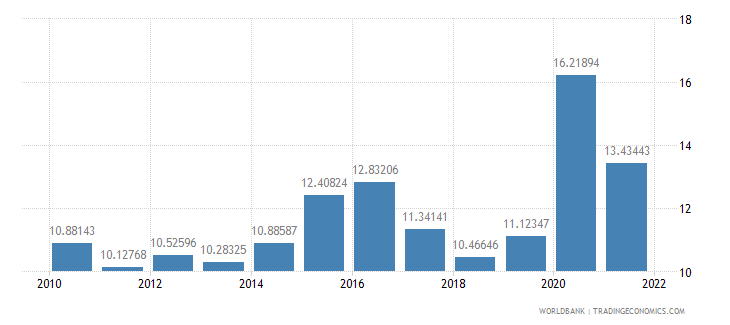 azerbaijan general government final consumption expenditure percent of gdp wb data