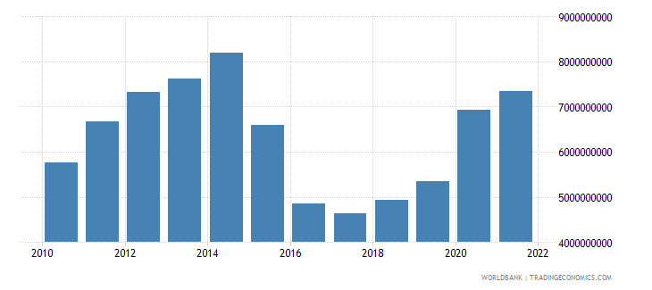 azerbaijan general government final consumption expenditure us dollar wb data