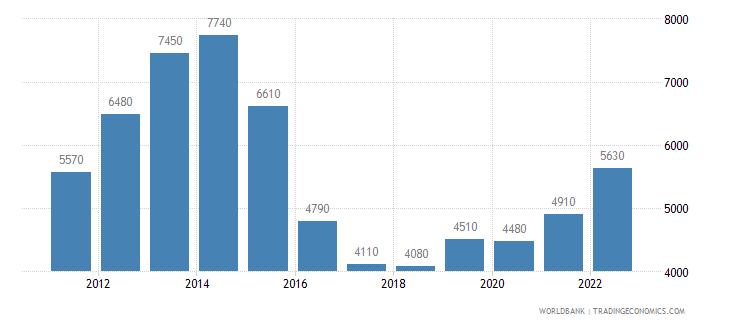 azerbaijan gni per capita atlas method us dollar wb data