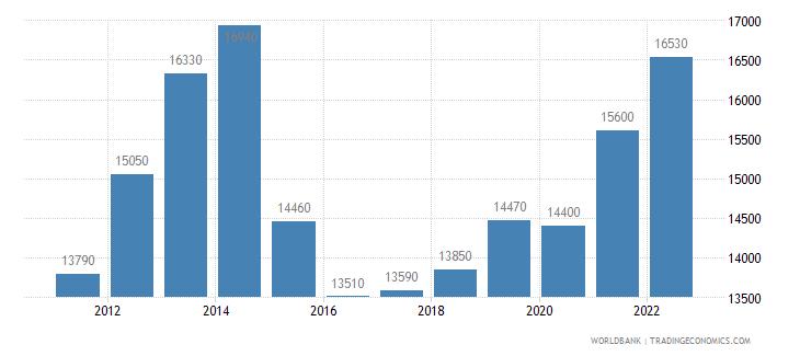 azerbaijan gni per capita ppp us dollar wb data