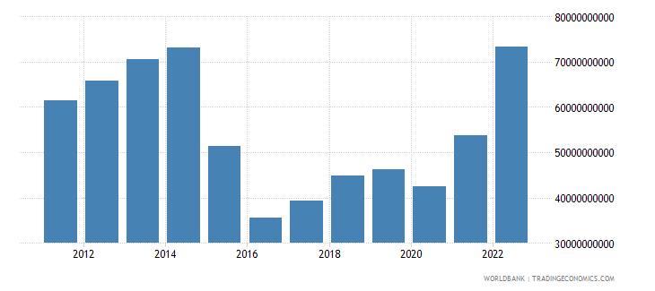 azerbaijan gni us dollar wb data