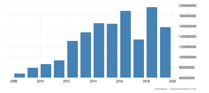 azerbaijan goods and services expense current lcu wb data