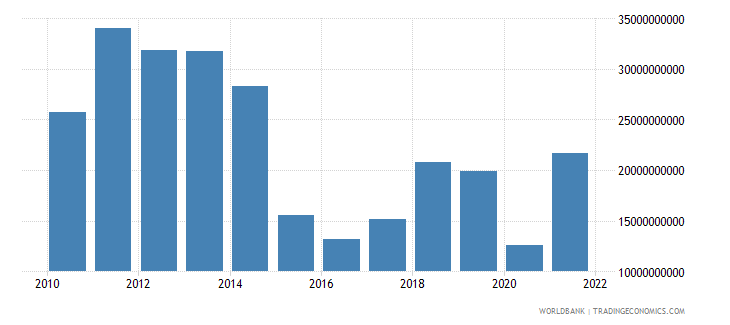azerbaijan goods exports bop us dollar wb data