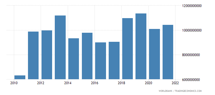 azerbaijan goods imports bop us dollar wb data