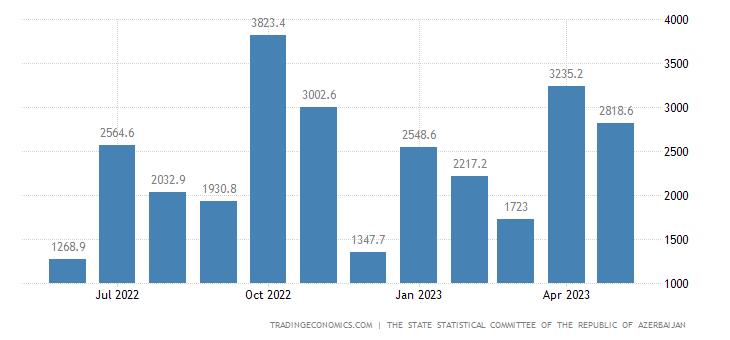 Azerbaijan Government Budget Value