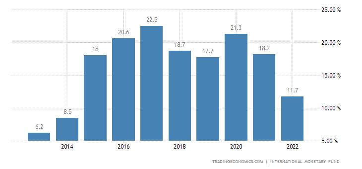 Azerbaijan Government Debt to GDP