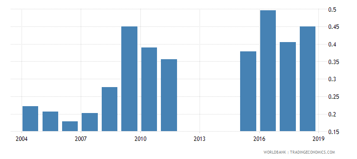 azerbaijan government expenditure on tertiary education as percent of gdp percent wb data