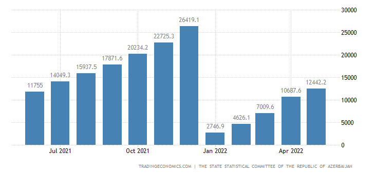 Azerbaijan Government Revenues