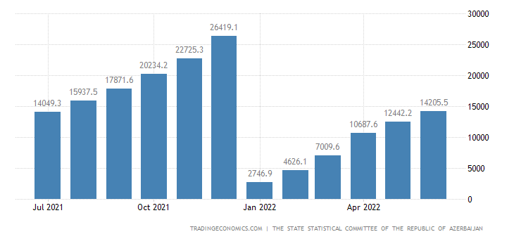 Azerbaijan Government Revenues