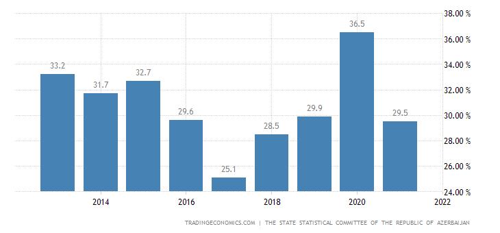 Azerbaijan Government Spending To GDP