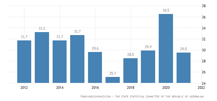 Azerbaijan Government Spending To GDP