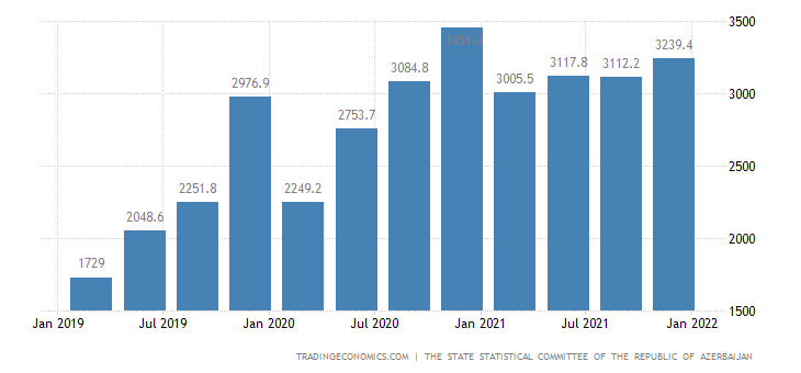 Azerbaijan Government Spending