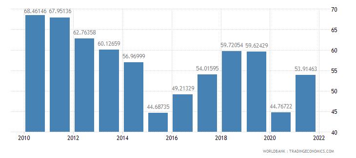 azerbaijan grants and other revenue percent of revenue wb data