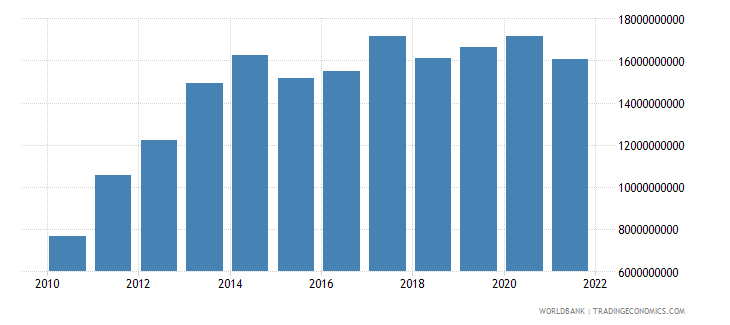azerbaijan gross capital formation current lcu wb data