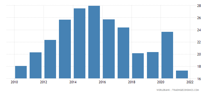 azerbaijan gross capital formation percent of gdp wb data