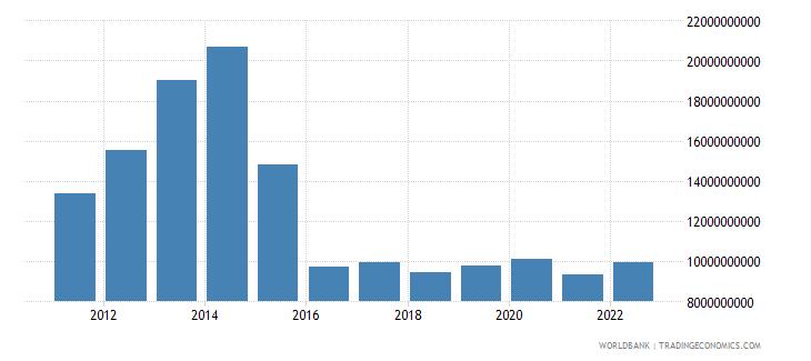 azerbaijan gross capital formation us dollar wb data
