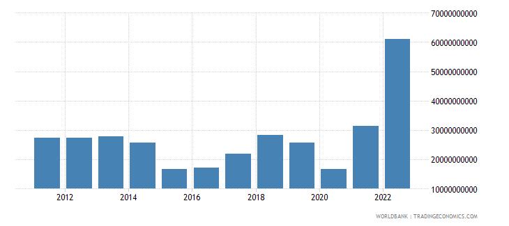 azerbaijan gross domestic savings current lcu wb data