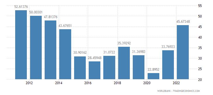 azerbaijan gross domestic savings percent of gdp wb data