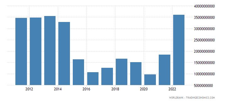 azerbaijan gross domestic savings us dollar wb data