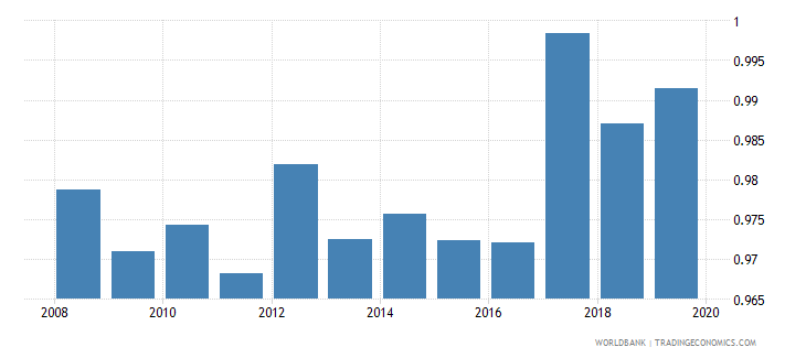 azerbaijan gross enrolment ratio lower secondary gender parity index gpi wb data