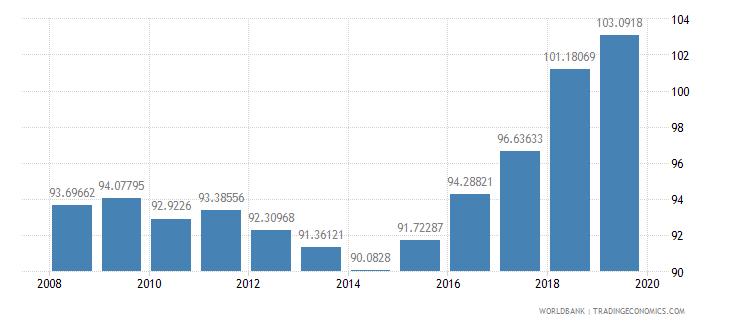 azerbaijan gross enrolment ratio lower secondary male percent wb data