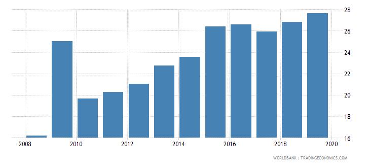 azerbaijan gross enrolment ratio post secondary non tertiary female percent wb data