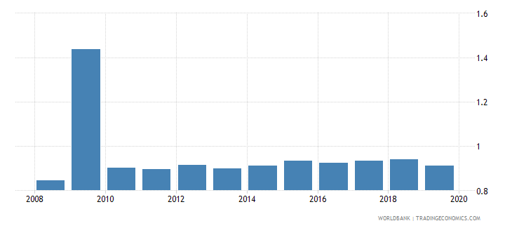 azerbaijan gross enrolment ratio post secondary non tertiary gender parity index gpi wb data