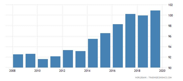 azerbaijan gross enrolment ratio primary and lower secondary female percent wb data